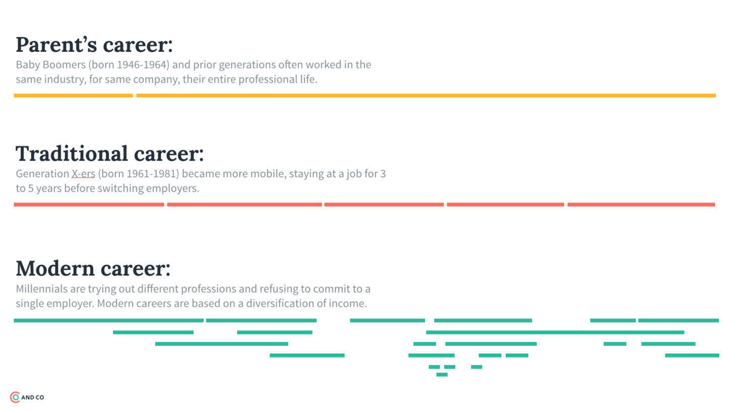 Graphic illustrating traditional and modern careers