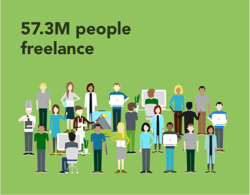 57.3 million people freelance
