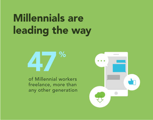 Millennials are leading the way: 47% of Millennial workers freelance, more than any other generation.