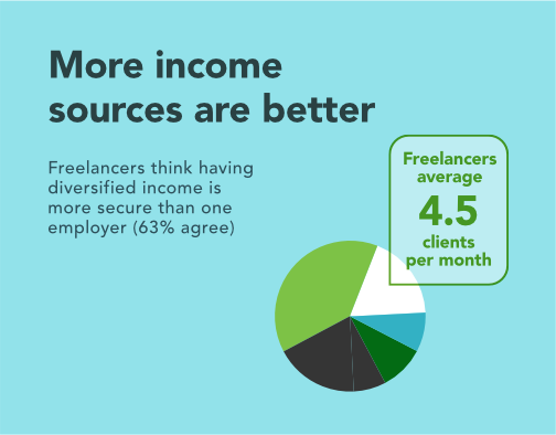 More income sources are better: Freelancers think having diversified income is more secure than one employer (63% agree).