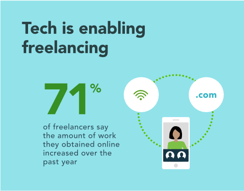 Tech is enabling freelancing: 71% of freelancers say the amount of work they obtained online increased over the past year.