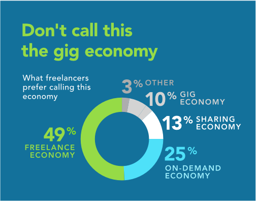 Don't call this the gig economy: 49% of freelancers prefer calling it the 'Freelance Economy;' 25% the 'On Demand Economy;' 13% the 'Sharing Economy;' 10% the 'Gig Economy;' and 3% said 'other.'