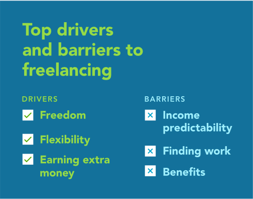 Top drivers and barriers to freelancing. Drivers include freedom, flexibility, and earning extra money. Barriers include income predictability, finding work, and benefits.