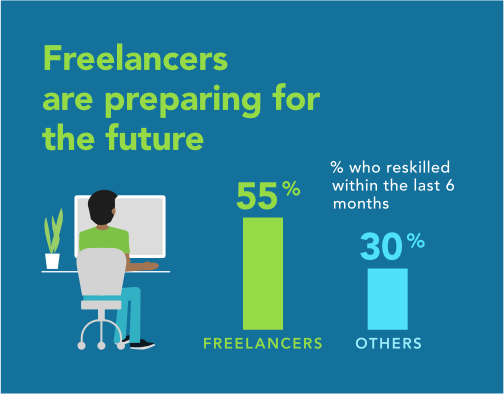 Freelancers are preparing for the future: 55% of freelancers re-skilled in the past 6 months compared with 30% of others.