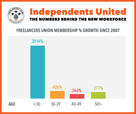 Freelancing is new normal for millennials