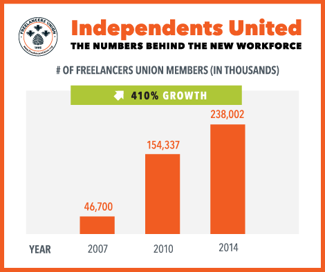 # of Freelancers Union members (in thousands)