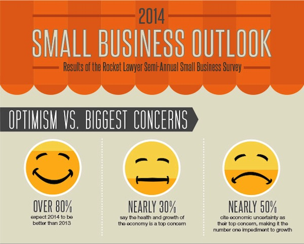 Small Business Owners are Optimistic, Will Hire More ...