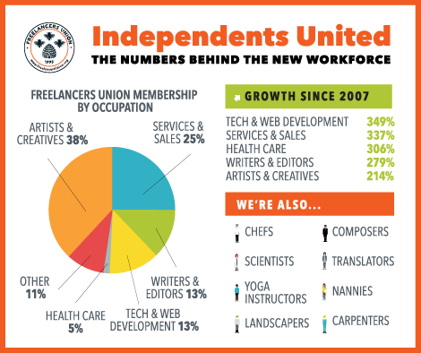 Freelancers Union membership by occupation